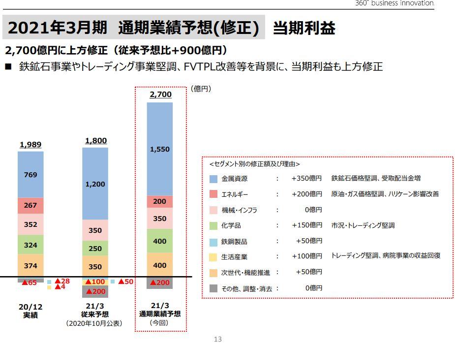 三井物産21年3月期決算資料-5