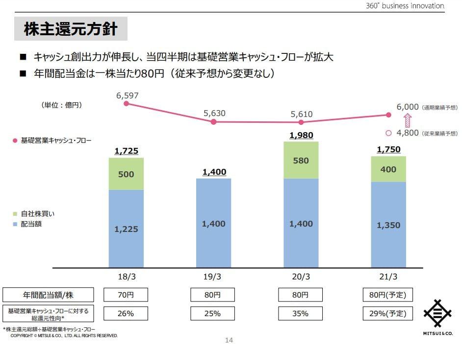 三井物産21年3月期決算資料-6