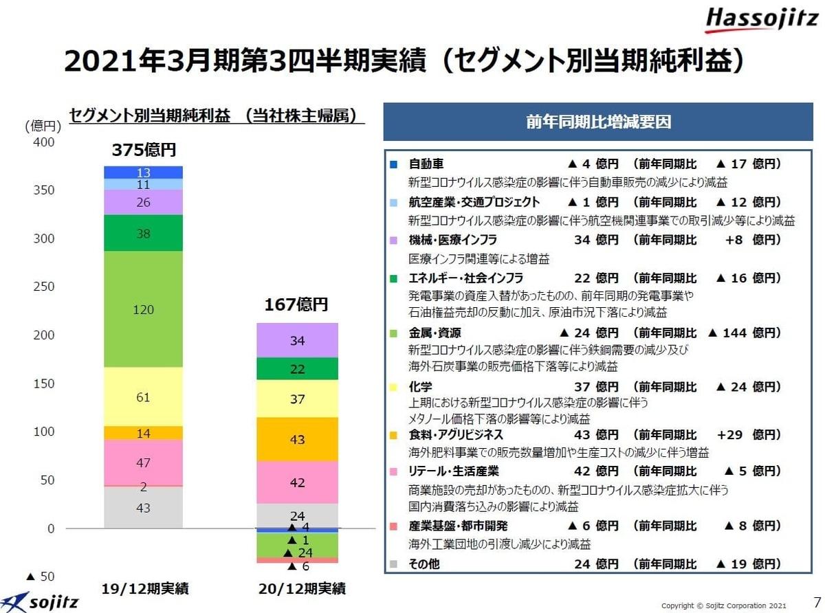 双日2021年3月期決算資料-3