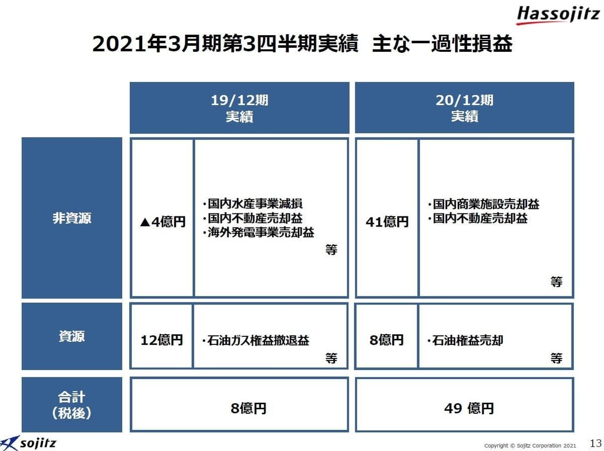 双日2021年3月期決算資料-4