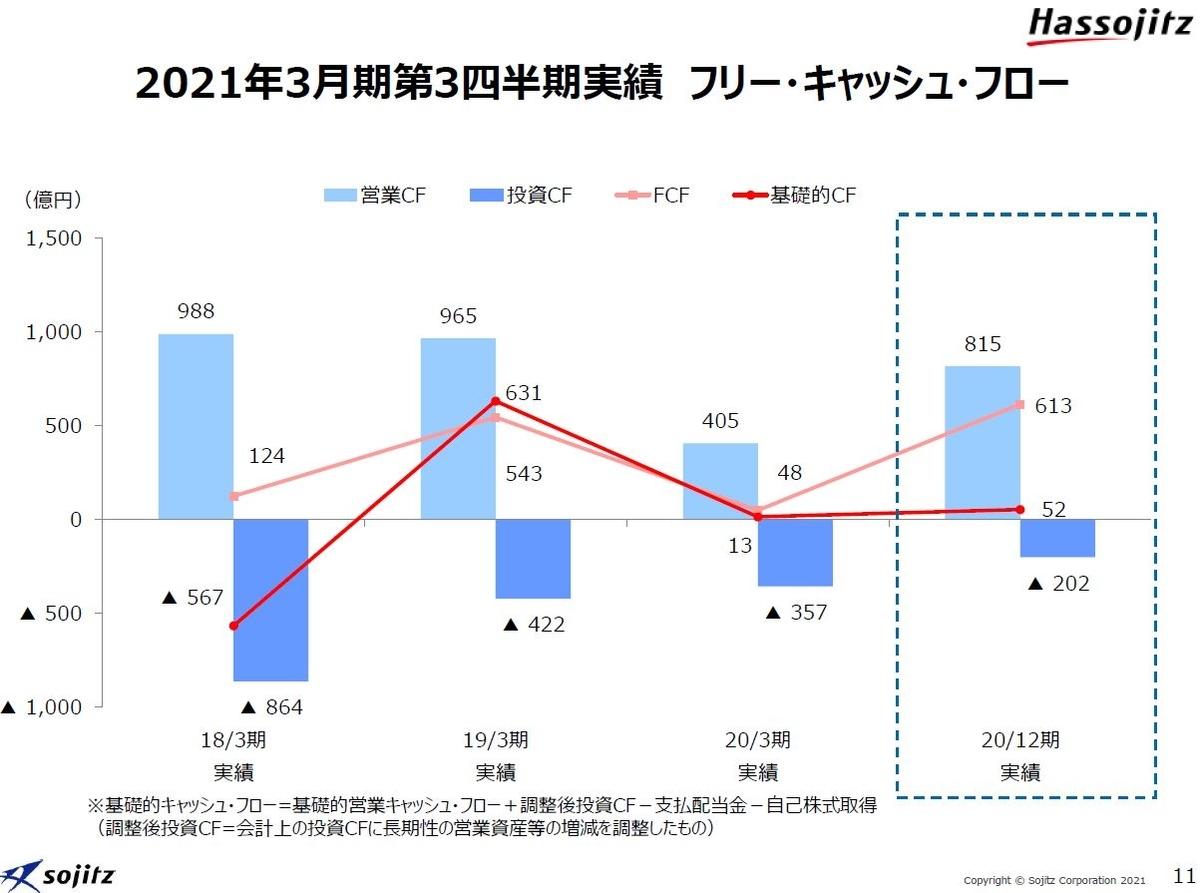 双日2021年3月期決算資料-5