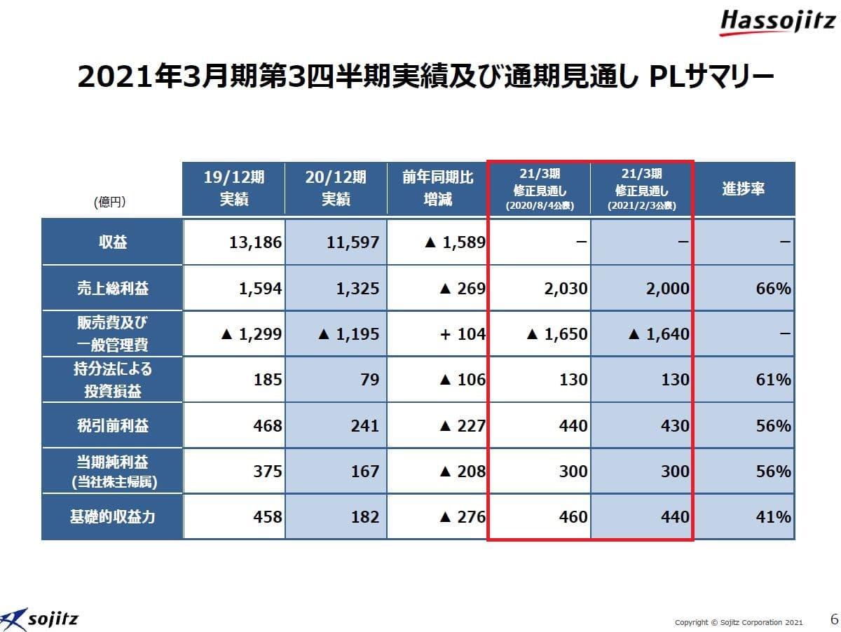 双日2021年3月期決算資料-6