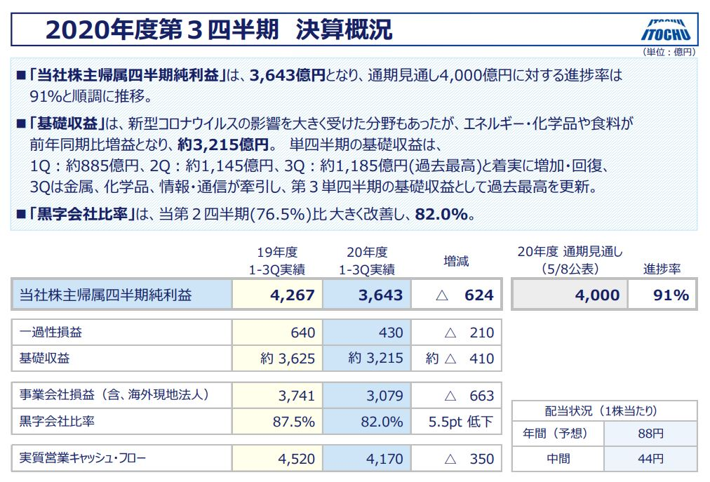 伊藤忠商事決算資料2020q3-2