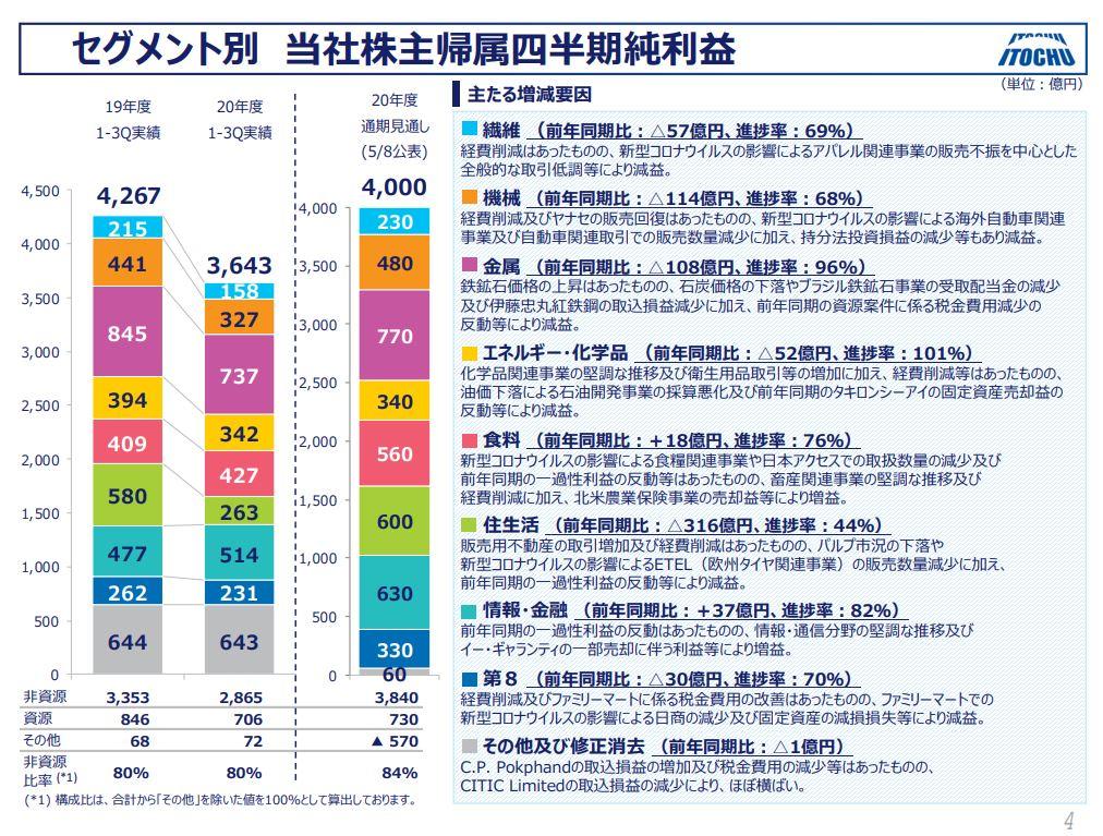 伊藤忠商事決算資料2020q3-3