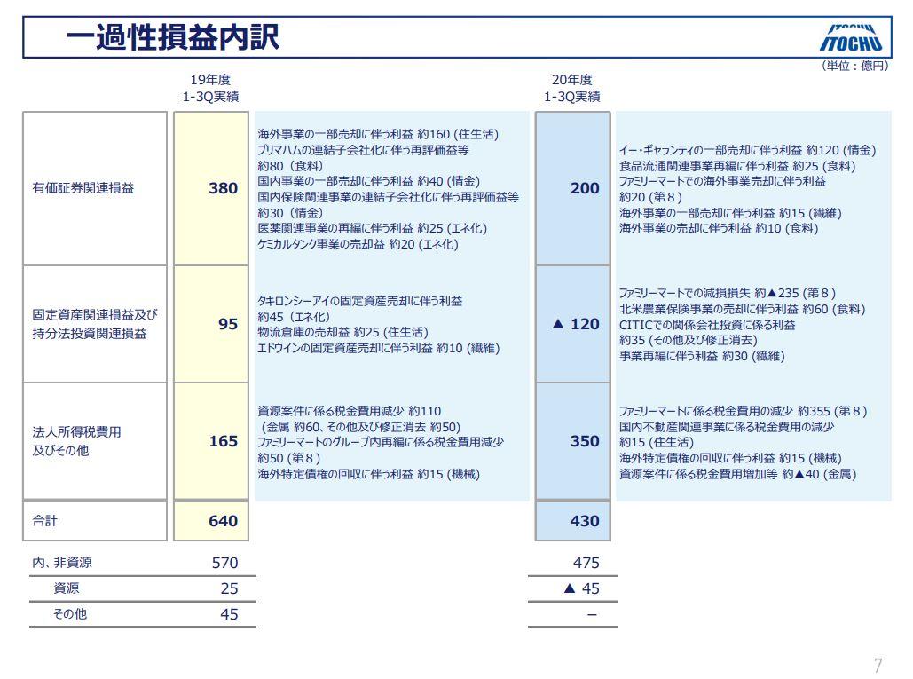 伊藤忠商事決算資料2020q3-4