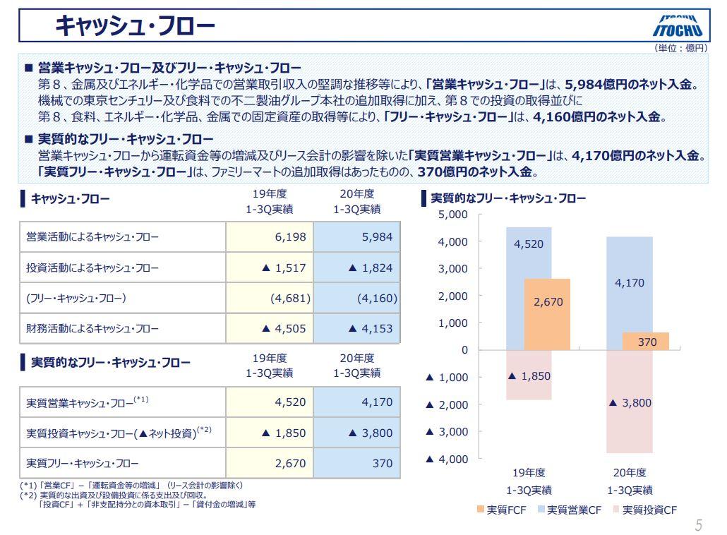 伊藤忠商事決算資料2020q3-5