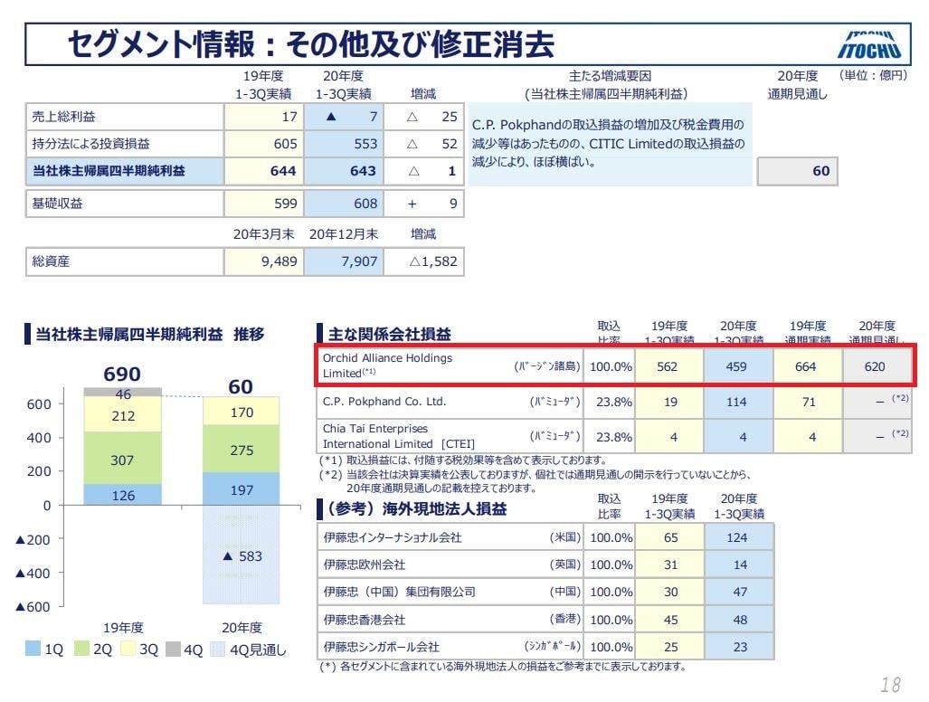 伊藤忠商事決算資料2020q3-6