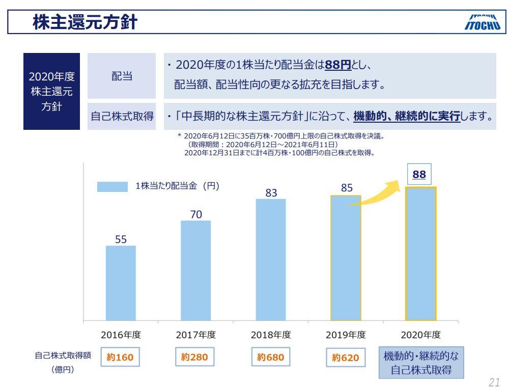 伊藤忠商事決算資料2020q3-7