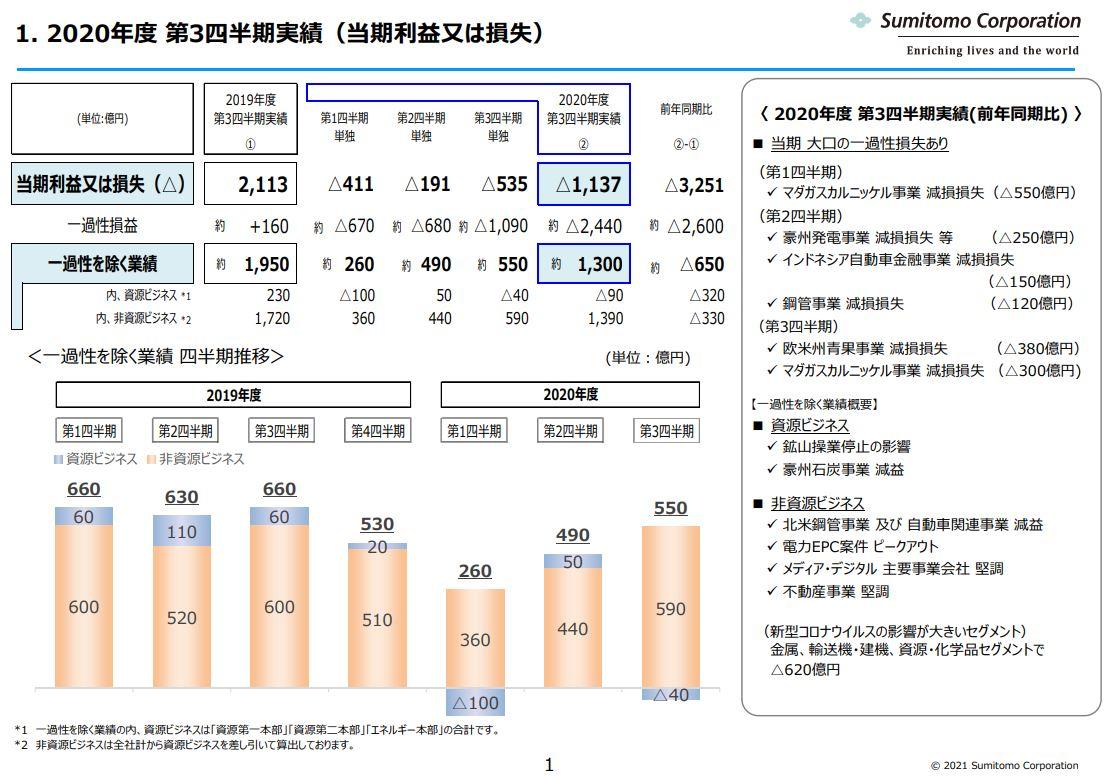 住友商事決算資料2020q3-2