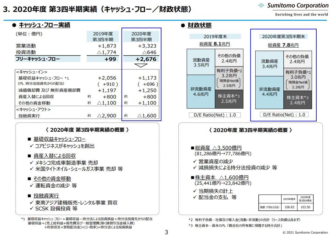 住友商事決算資料2020q3-5