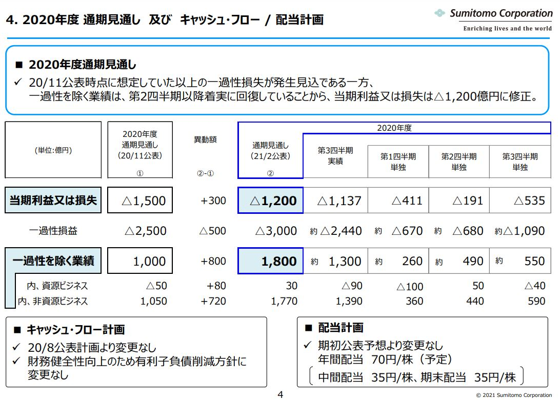 住友商事決算資料2020q3-6