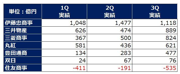 総合商社四半期利益推移(2020Q3)