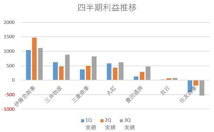 総合商社四半期利益推移グラフ(2020Q3)
