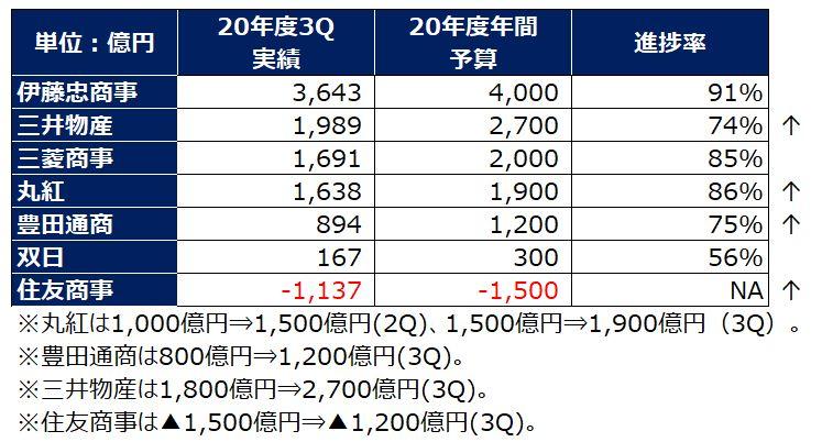 総合商社業績予想202103