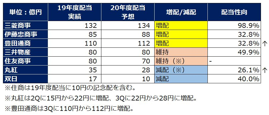 総合商社配当予想(202103)