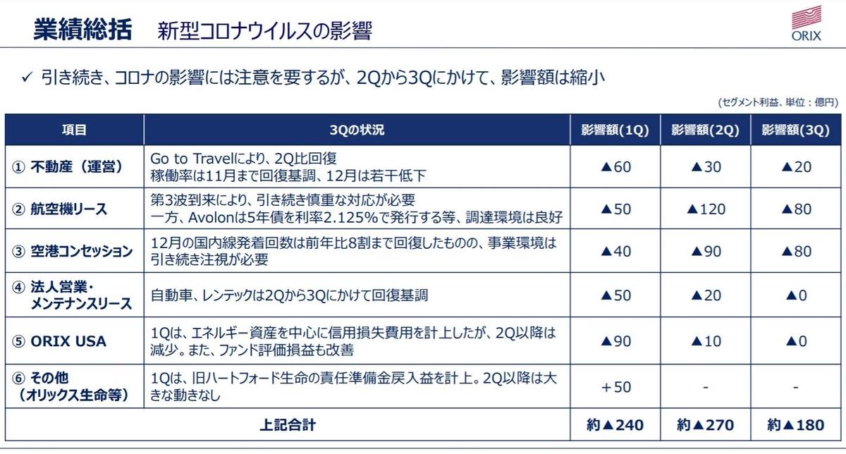 オリックス2021年3月期決算-3q-3
