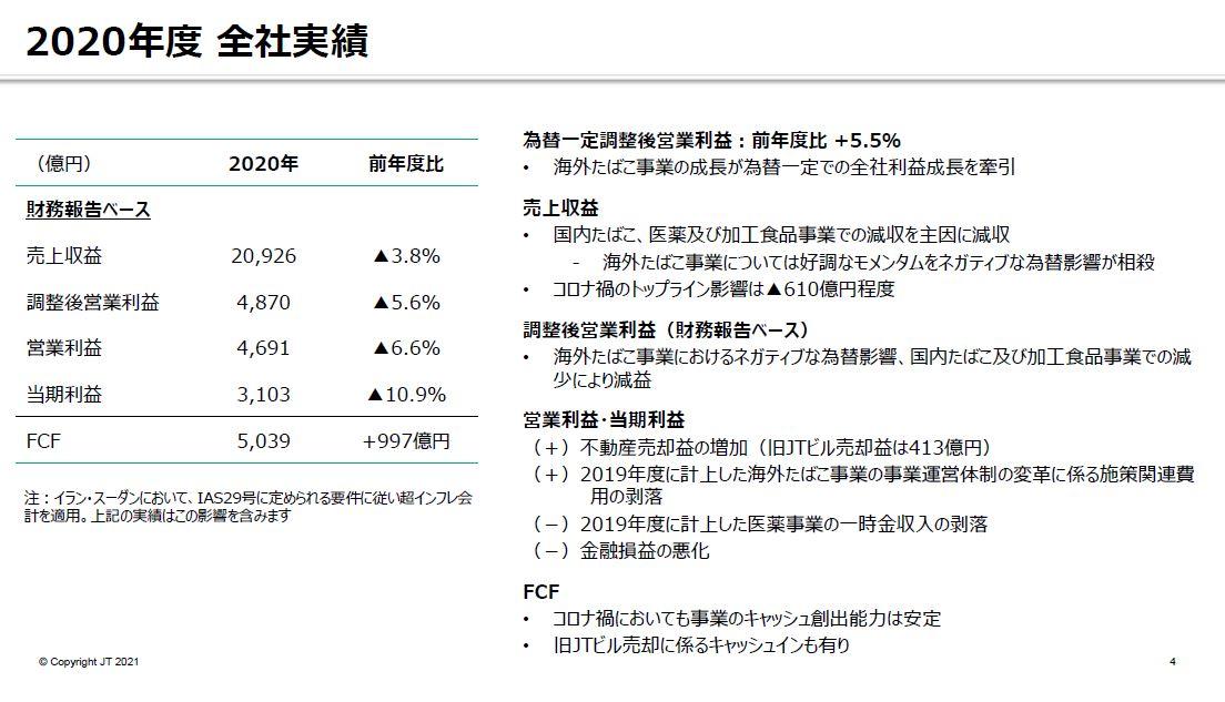 JT決算2020年度-2