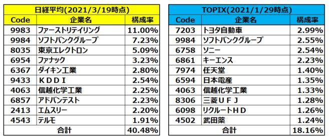 日経平均とTOPIXの構成銘柄上位10銘柄比較