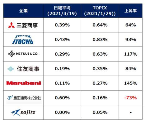 総合商社株の日経平均とTOPIX構成銘柄比率比較