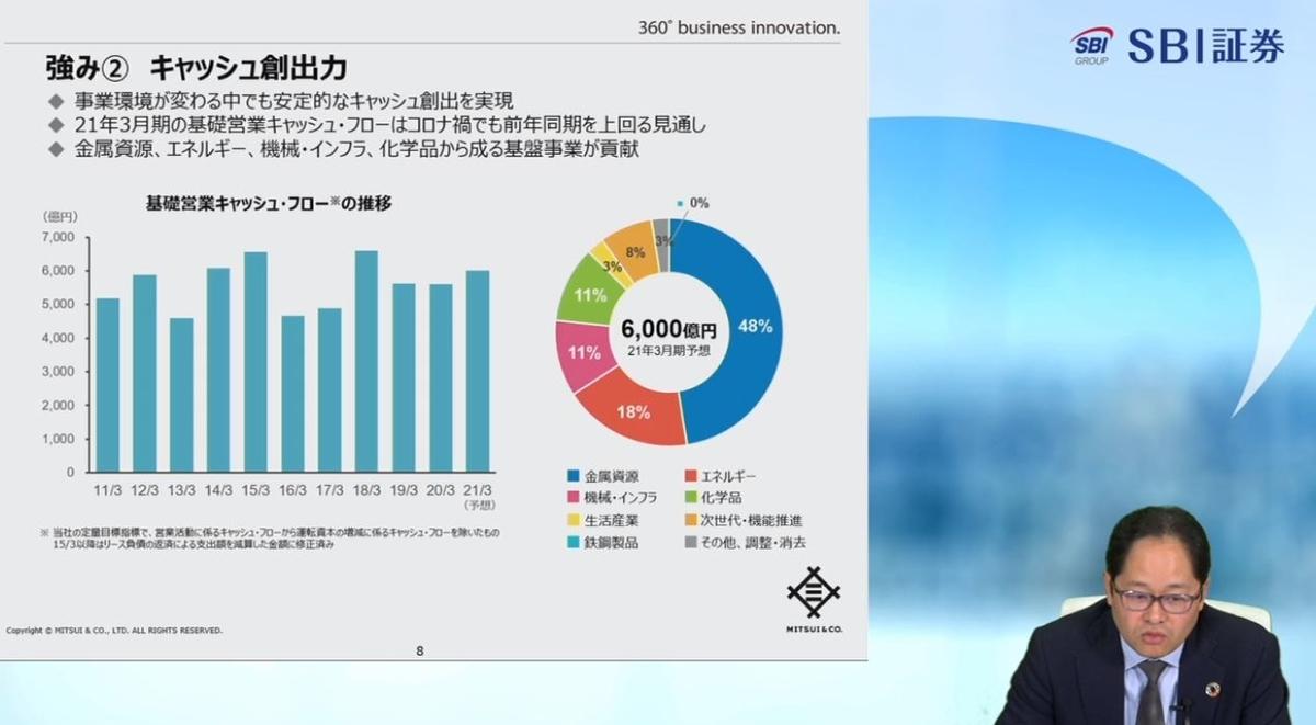 三井物産個人投資家説明会2021年3月23日-2