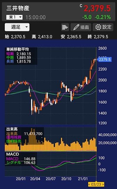 三井物産株価チャート(20210323)