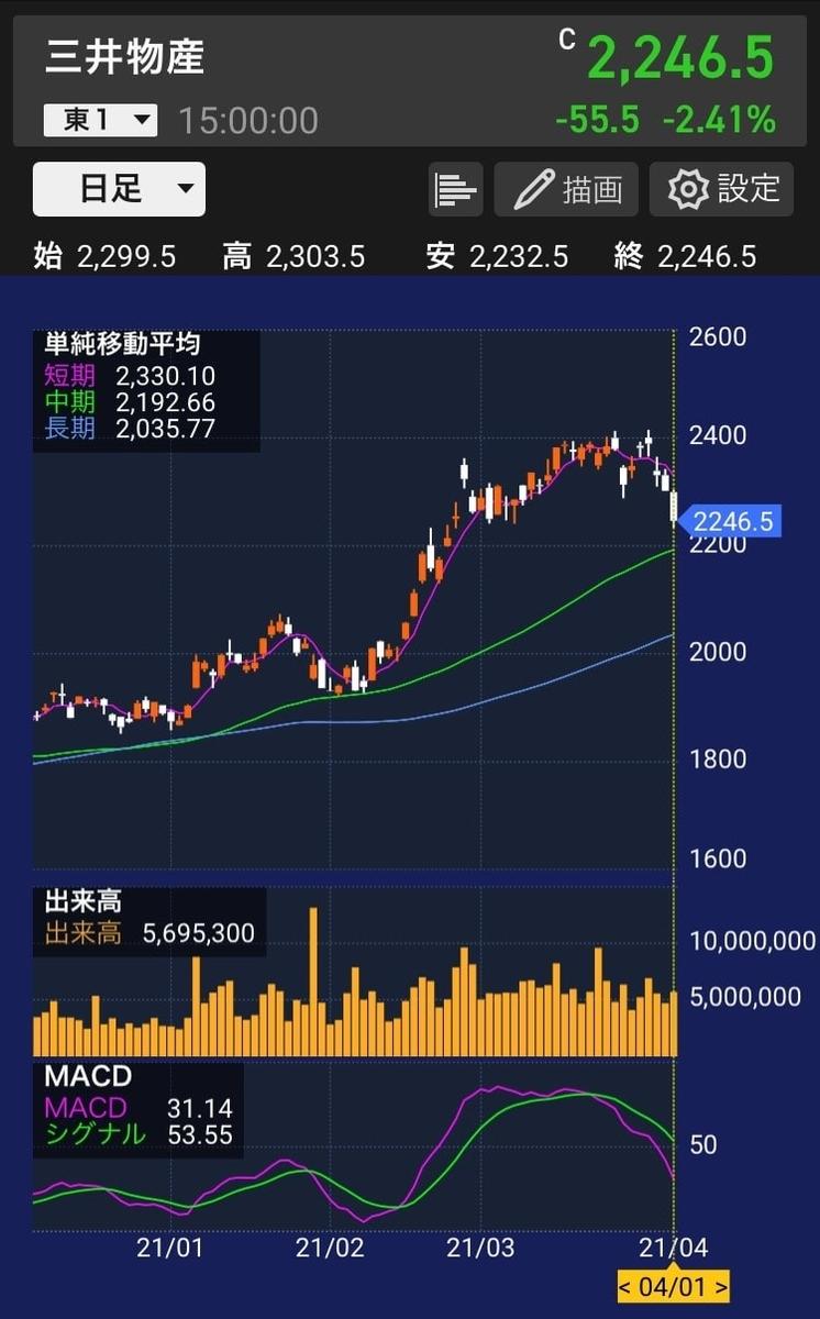 三井物産株価チャート(20210401)