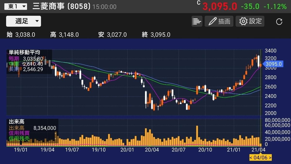 三菱商事株価チャート20210406