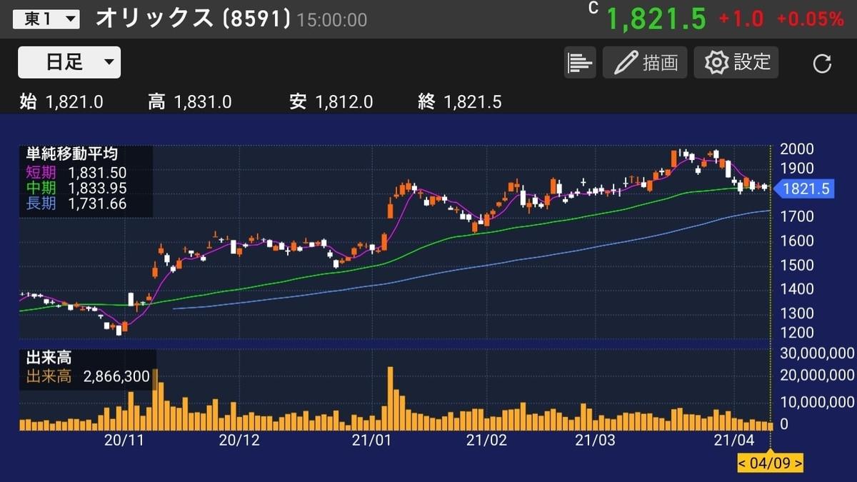 オリックス株価チャート20210409