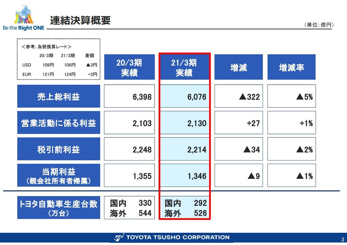 豊田通商決算資料202103-2
