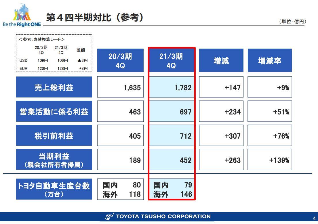 豊田通商決算資料202103-3
