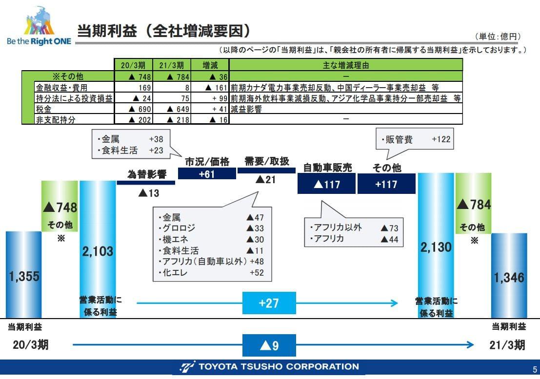 豊田通商決算資料202103-4