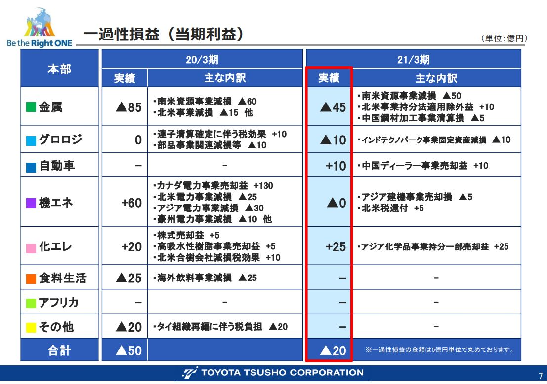 豊田通商決算資料202103-5