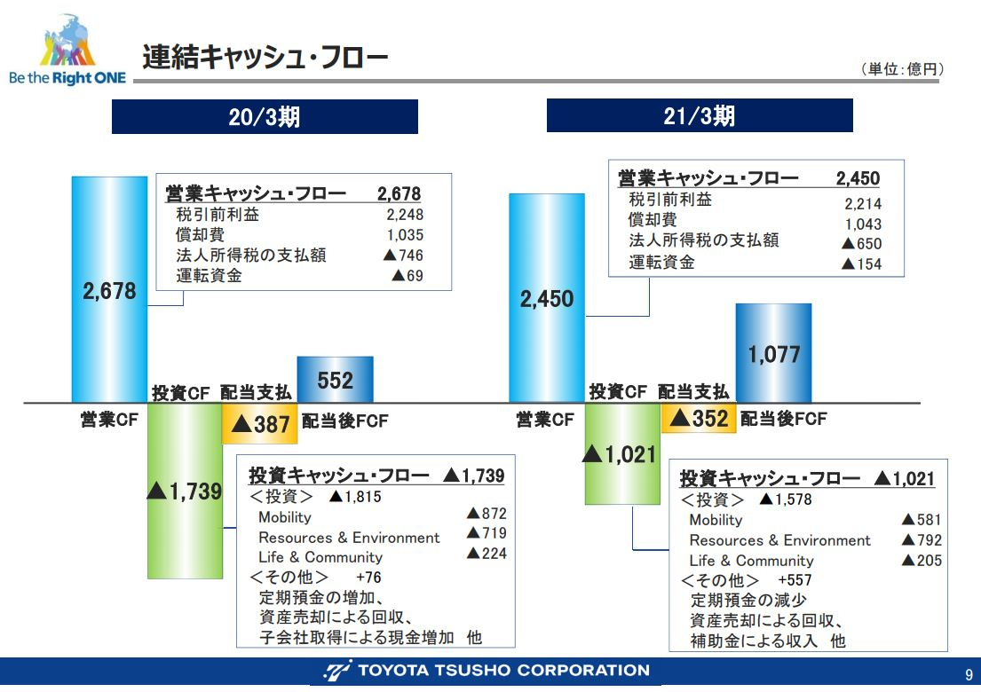 豊田通商決算資料202103-6