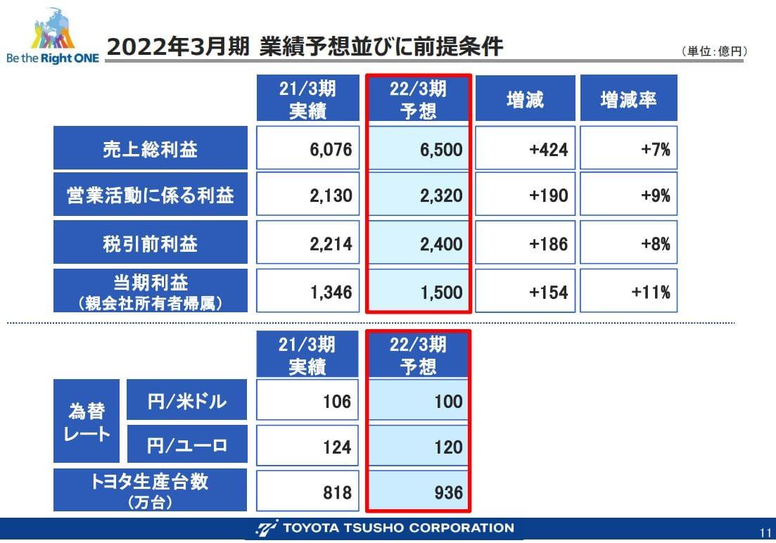 豊田通商202203-2