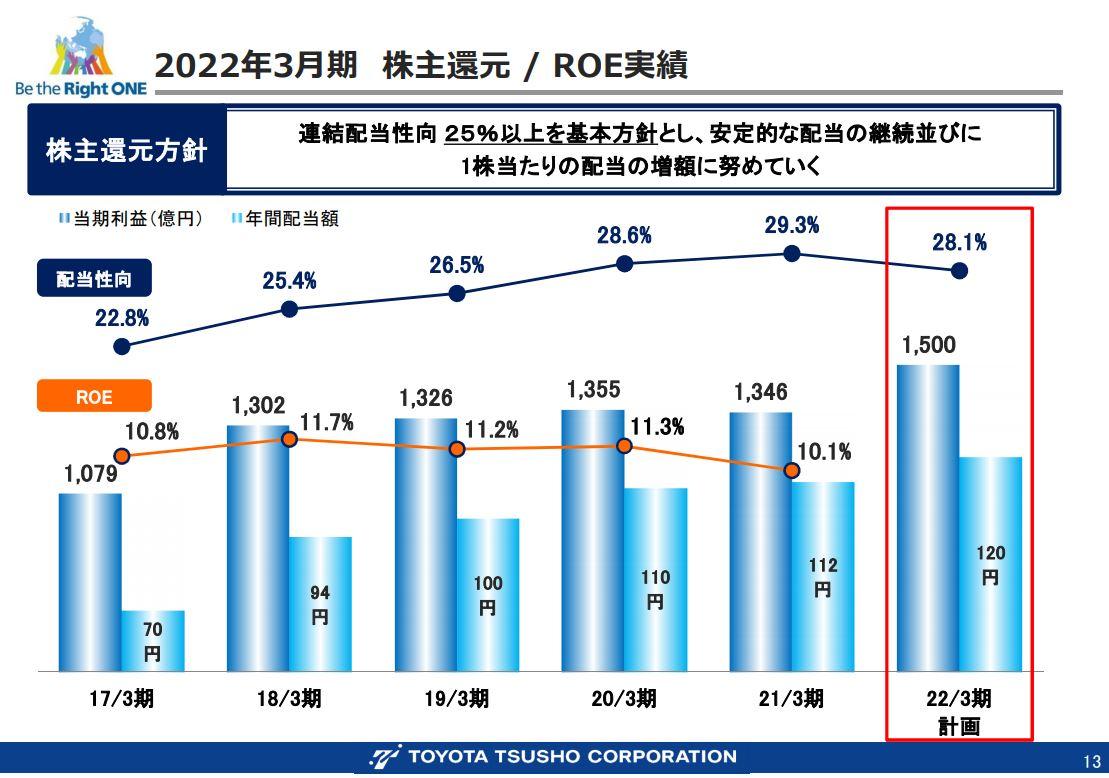豊田通商202203-3
