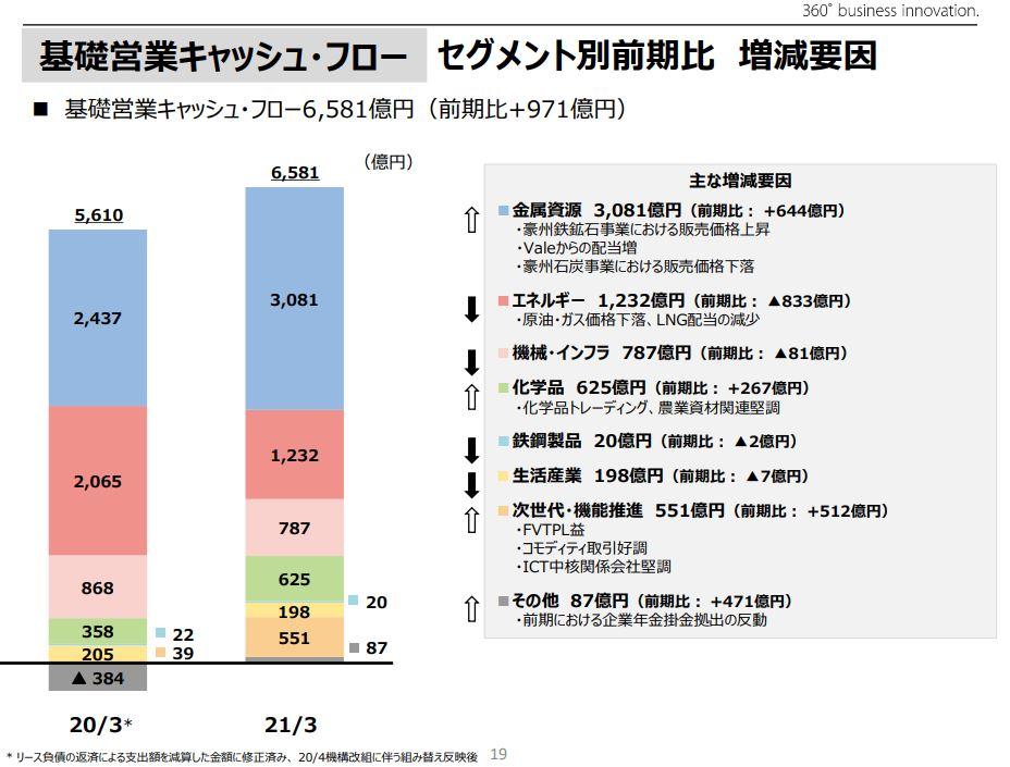 三井物産決算202103-3