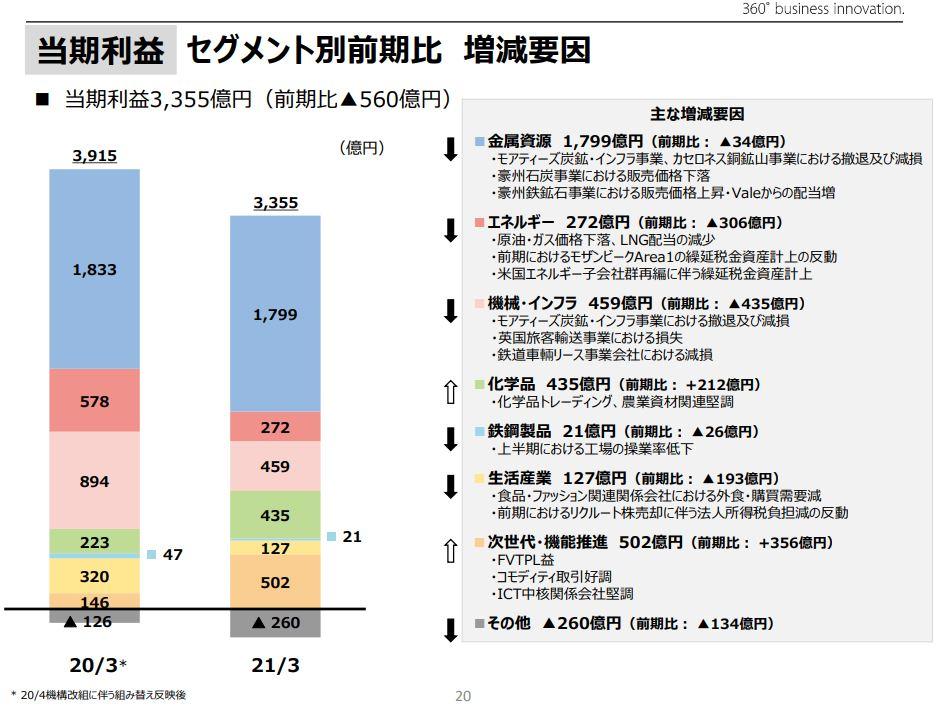 三井物産決算202103-4