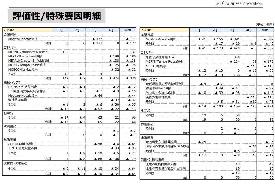 三井物産決算202103-5