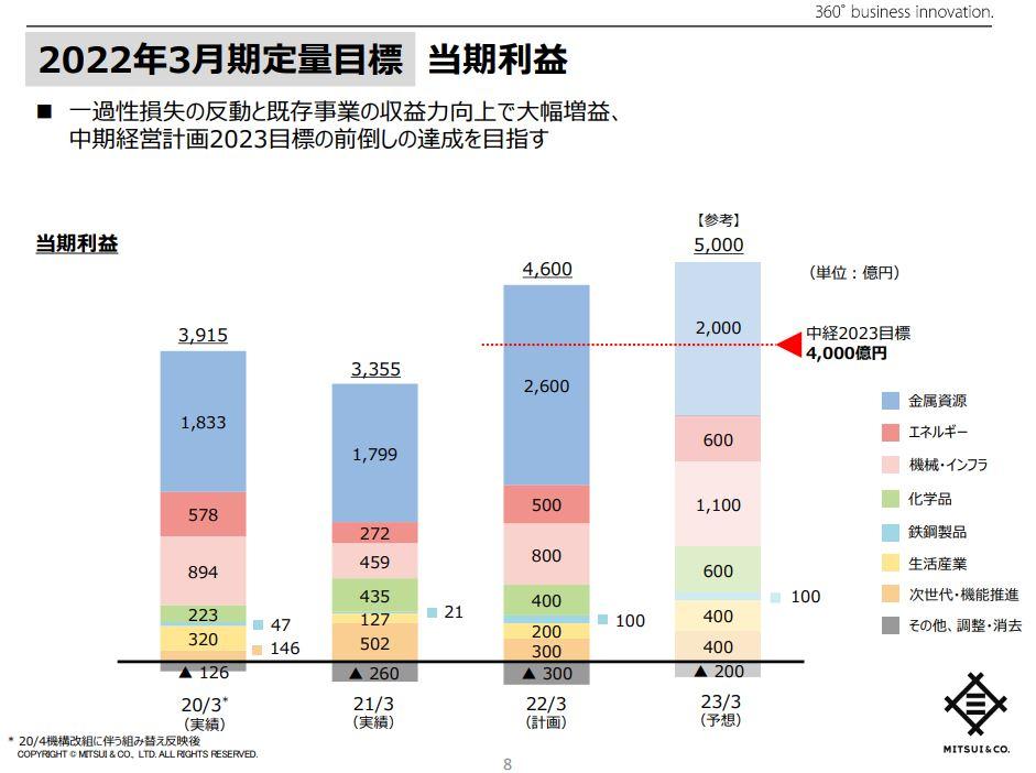 三井物産決算202103-6