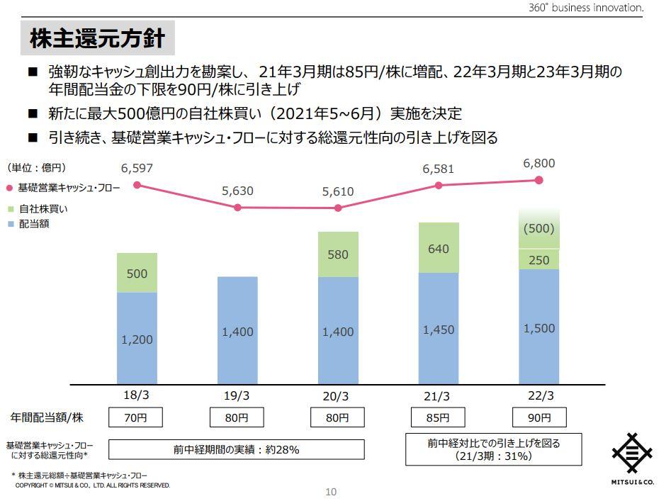 三井物産決算202103-7