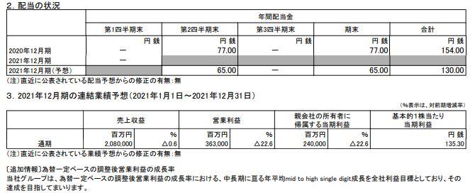 JT決算202112q1-4