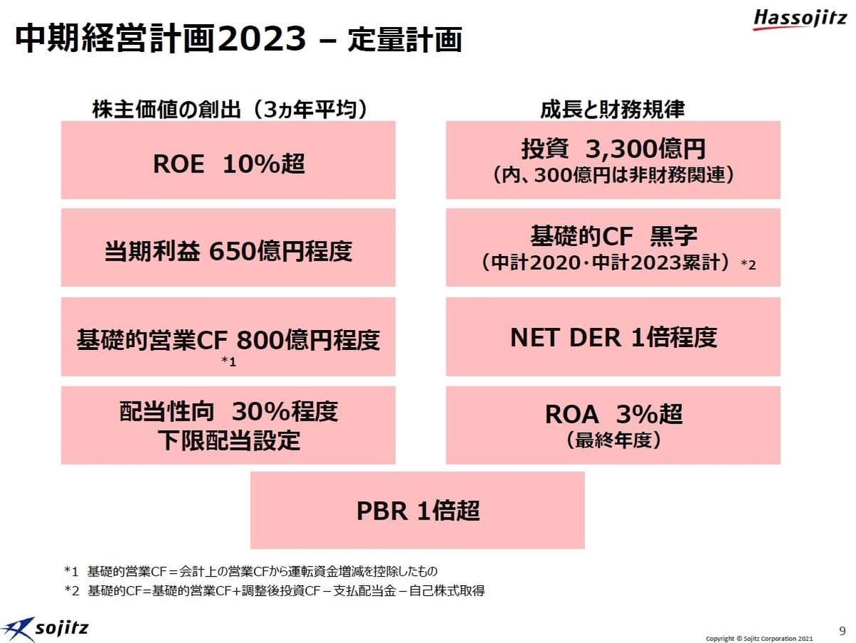 双日の中経営計画2023-2定量面