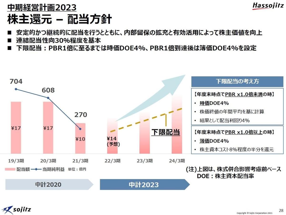 双日の中経営計画2023-2株主還元