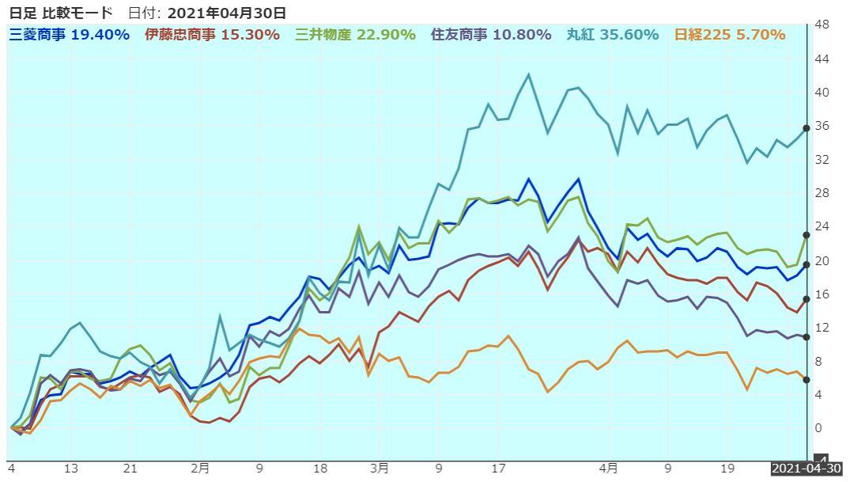総合商社VS日経平均株価