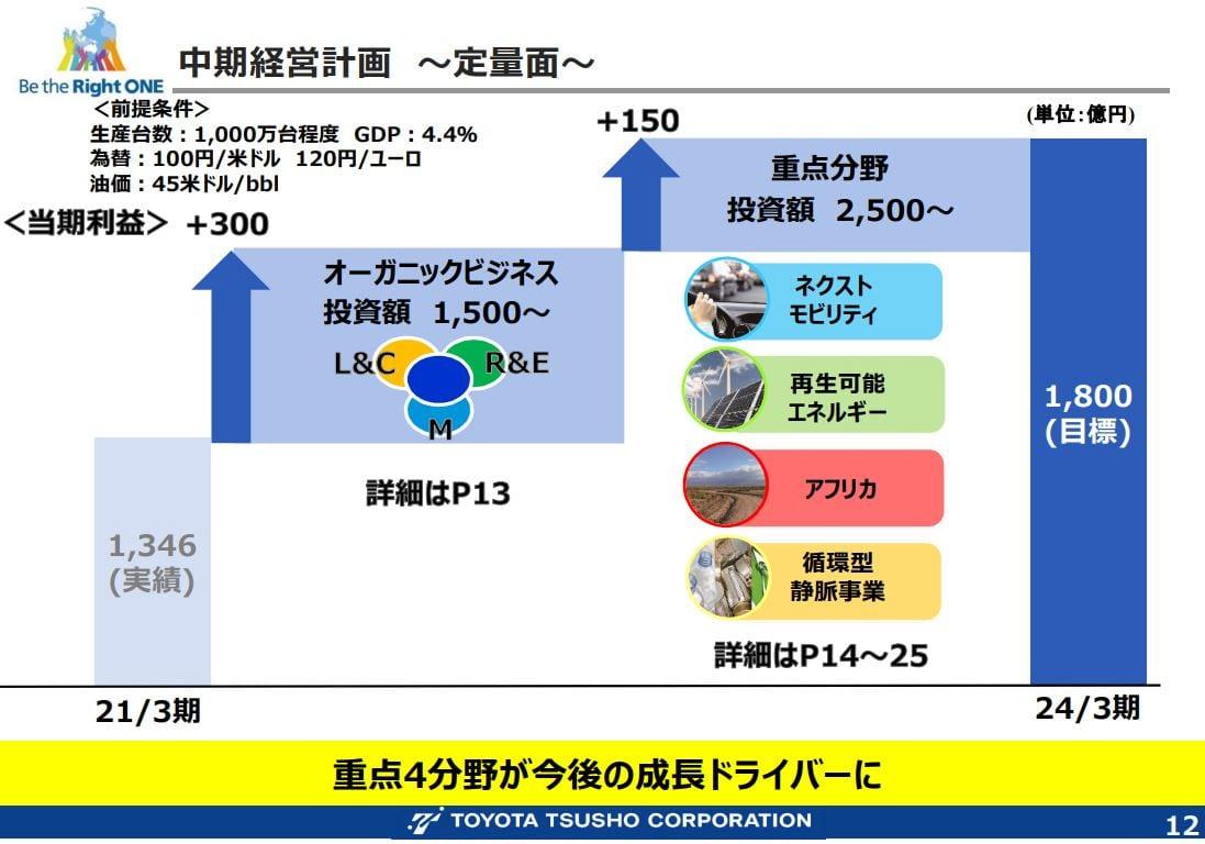 豊田通商中期経営計画2024-1