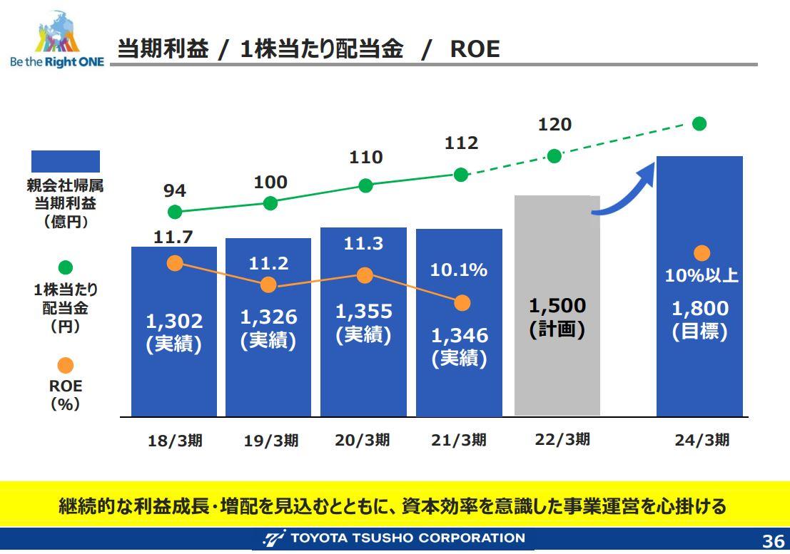 豊田通商中期経営計画2024-2