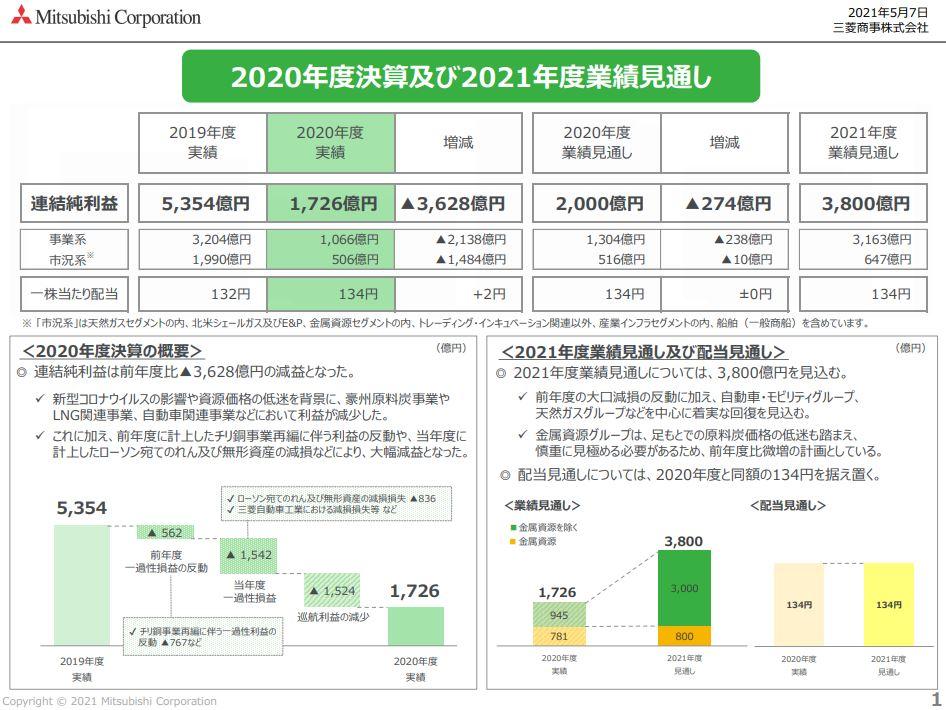 三菱商事決算資料202103-2