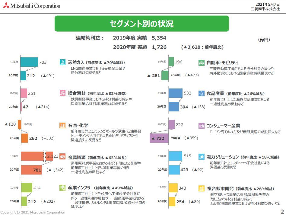 三菱商事決算資料202103-3