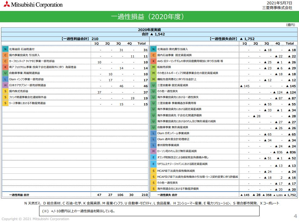 三菱商事決算資料202103-4
