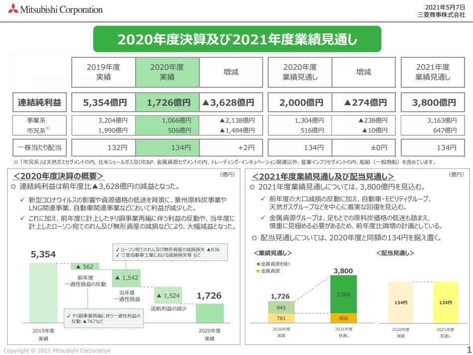 三菱商事決算資料202103-6